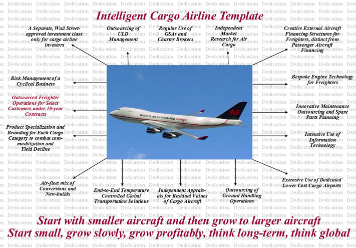 Aircargopedia - Business Intelligence